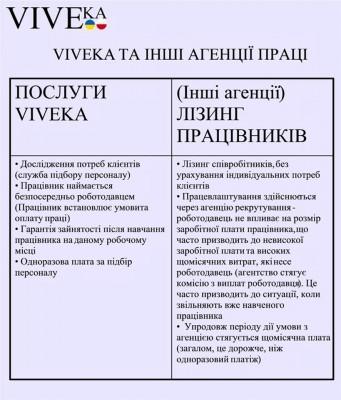 VIVEKA